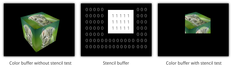 OpenGL - Depth and stencils